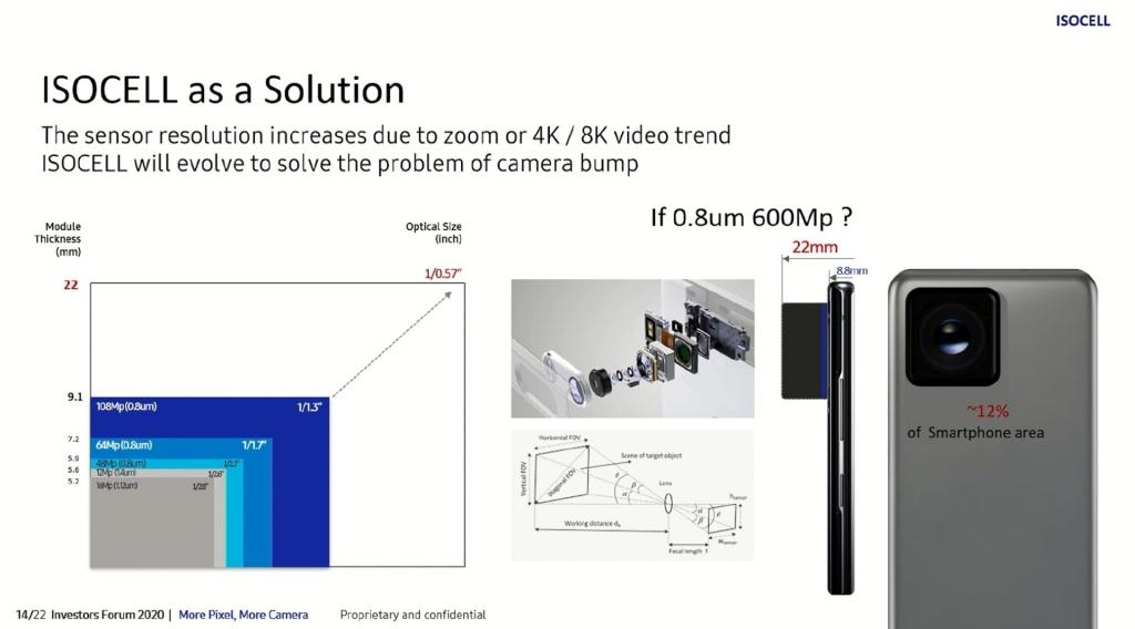 Matryca Samsung dosmartfonów orozdzielczości 600 MP?