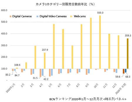Dane BCN+R: spadek sprzedaży aparatów cyfrowych wJaponii o40% rok-do-roku