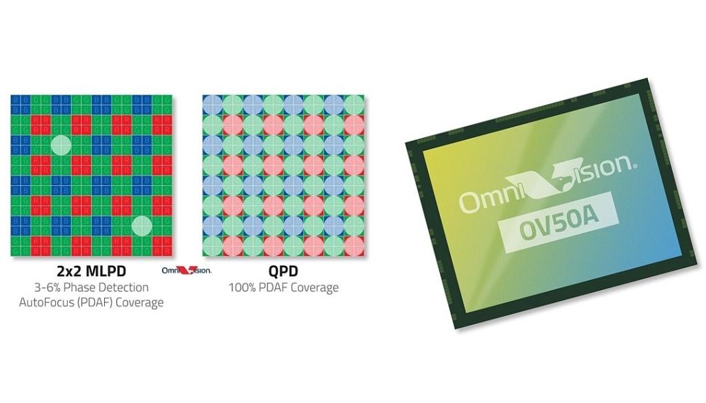 OmniVision-50MP-OV50A