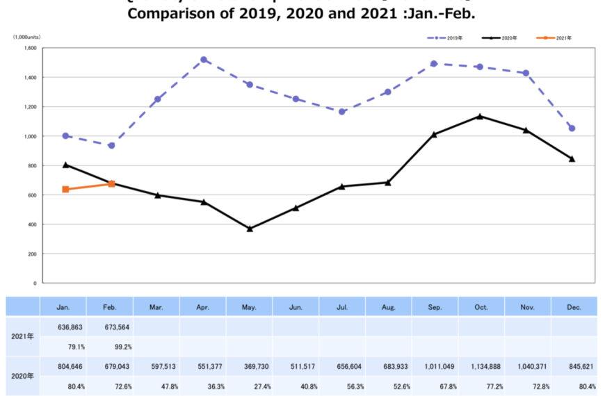 Dane CIPA zaluty 2021 wskazują nastabilizację branży wtym roku